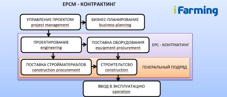 EPCM-контрактинг при инвестировании в агропромышленный комплекс
