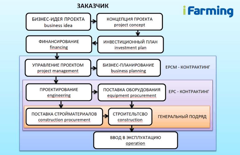 Схема реализации инвестиционного проекта в сельском хозяйстве