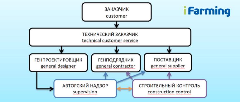 Традиционная схема взаимодействия заказчика при строительстве
