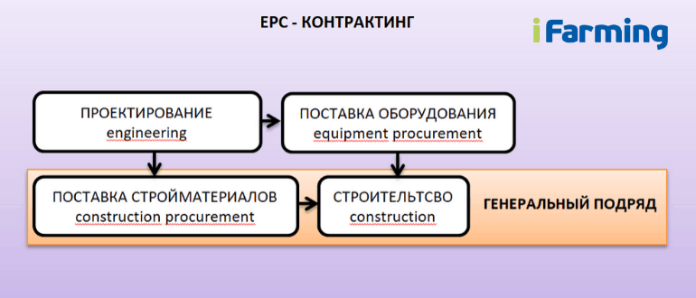 Использование EPC-контракта в сельском хозяйстве